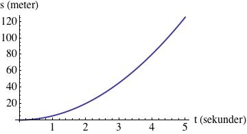 s-t-graf