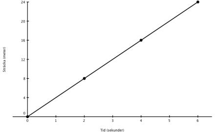 Graf till värdetabell_1