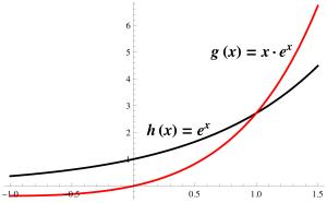 """Dessa grafer visar exempel på att """"faktorvis derivering"""" inte fungerar. Varför?"""