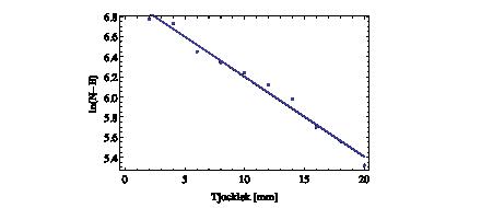 EXEMPEL - Logaritm av antal pulser som funktion av tjocklek på barriär