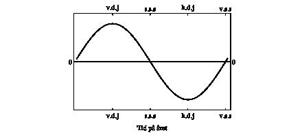 Derivata av soltid som funktion av årstid