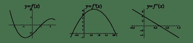 Funktion med första- och och andraderivata