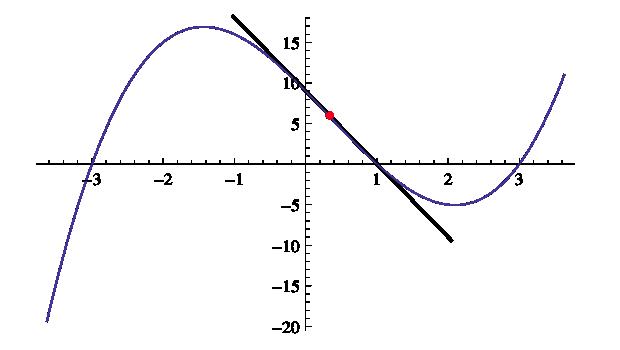 Inflexionspunkt - andraderivatan undergår en teckenväxling
