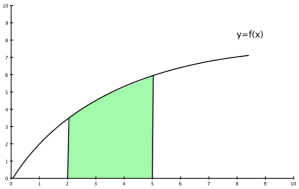 Exempel på område som begränsas av två ändpunkter på en funktionsgraf och x-axeln