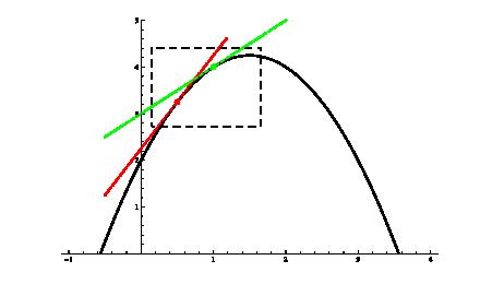 Konkav nedåt - derivatan minskar med ökande x-värden