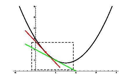 Konkav uppåt - derivatan ökar med ökande x-värden
