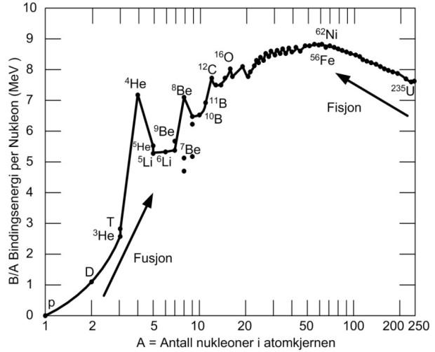 Bindningsenergi som funktion av masstal