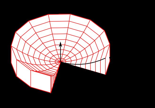 Illustration över integration med cylindriska skal