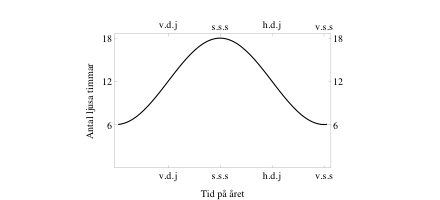 Soltid som funktion av årstid (storleksordningar på värden runt 60:de breddgraden)