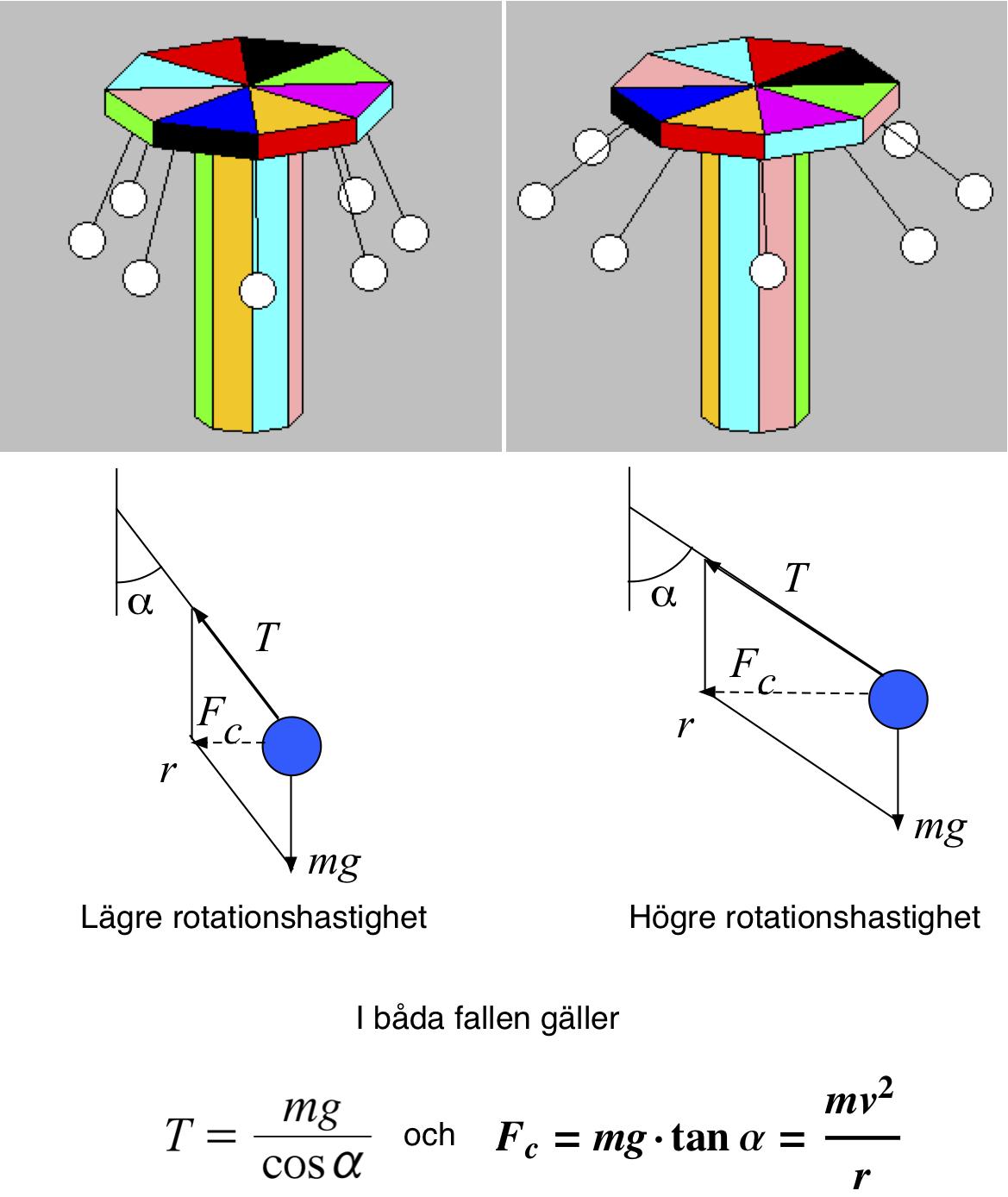 Illustration hur centripetalkraften beror av rotationshastighet
