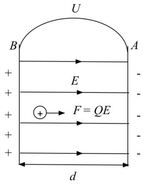 Ett homogent elektriskt fält med en fri laddning används för att definiera spänning mellan två punkter