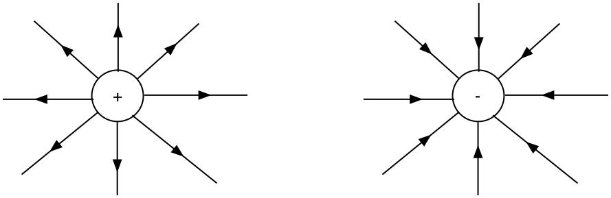 Fältlinjer från en positivt respektive negativt laddad partikel. Observera riktningen på linjerna!