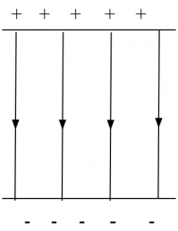 Homogent elektriskt fält - samma avstånd mellan fältlinjerna.