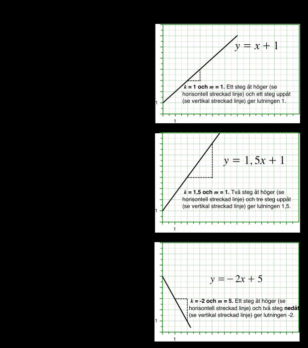 Illustration av k- och m-värden för linjära funktioner