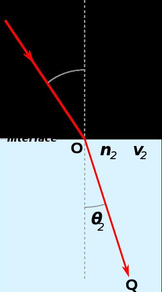 Illustration över brytning av ljus med beteckningar som används i Snells lag