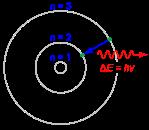 Deexcitation av atom enligt Bohrmodellen