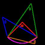 Medelpunktsvinkel med periferivinklar i en cirkel