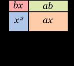 Geometriskt troliggörande av parentesmultiplikation