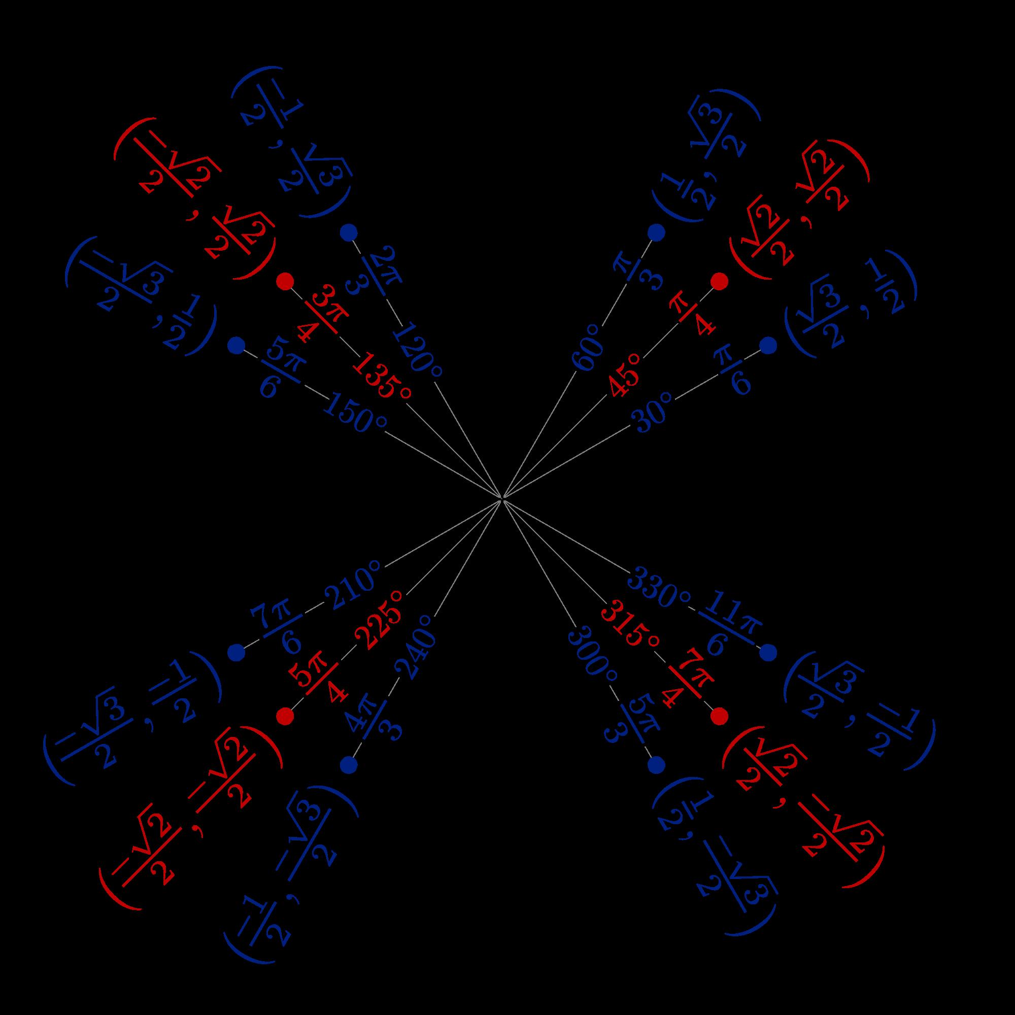 Enhetscirkel med olika vinklar markerade. Observera symmetrin i koordinaterna för de olika vinklarna.