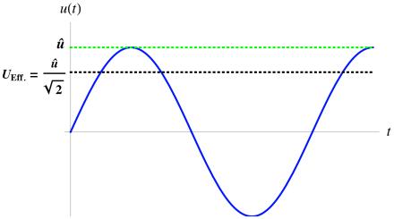 Variation av spänning med markerat topp- och effektivvärde