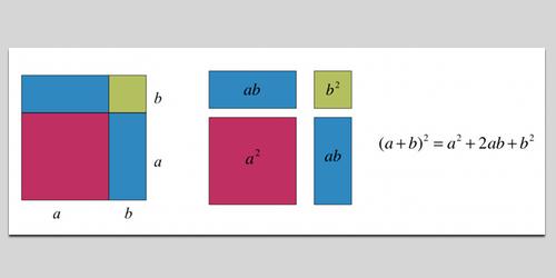Kvadreringsregel - Illustration