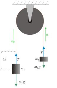 Atwoods maskin, två förbundna vikter med olika massa får samma fart och acceleration i ett snöre som hänger över en trissa.