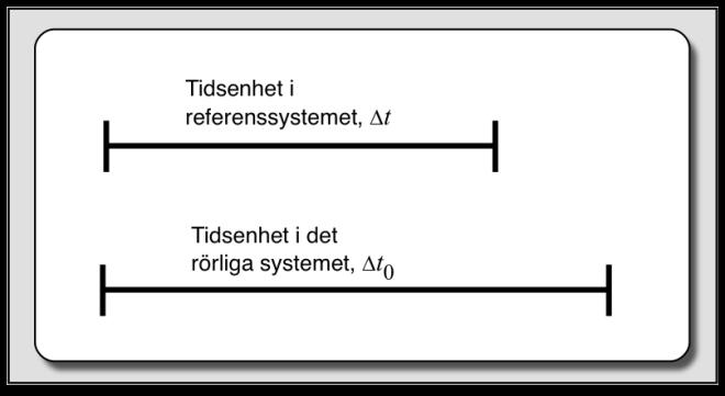 Tidsenhet i olika system.png