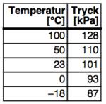 Tabell över tryck och temperatur i en behållare